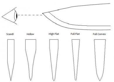 Education on Knife Nomenclature
